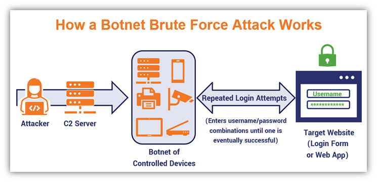 A Brute Force Attack Definition & Look at How Brute Force Works