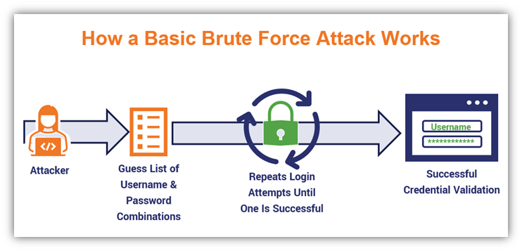 brute-force-attack-example