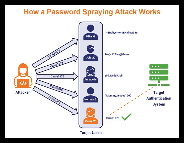 how-password-spraying-works
