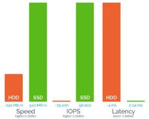 SSD Dedicated Servers