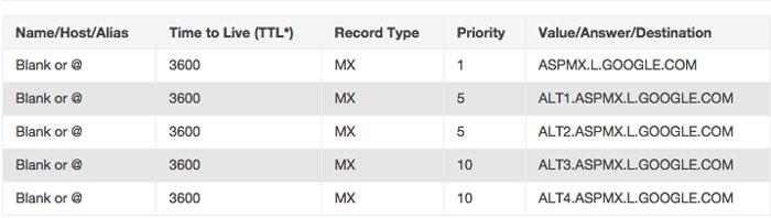 How to setup Google MX records